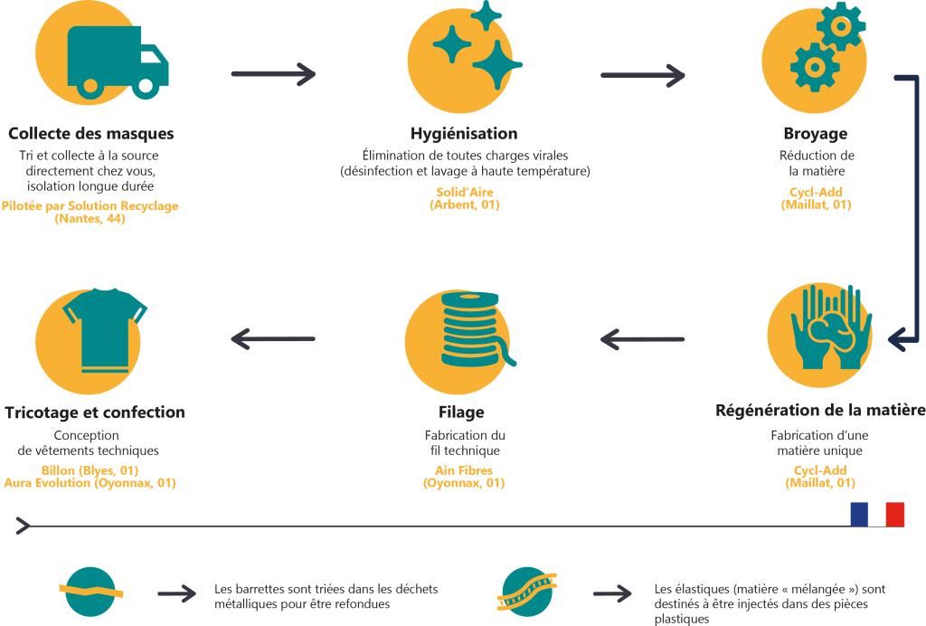 le cycle de recyclage des masques chirurgicaux