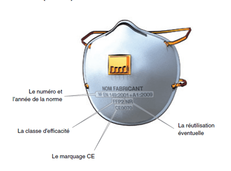 Les inscriptions obligatoires sur un masque respiratoir